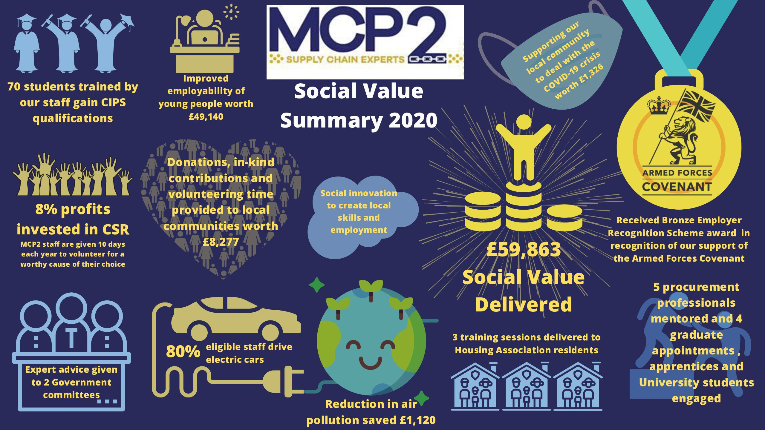 MCP2 Highly Commended in the SME Category of the National Social Value Awards 2021
